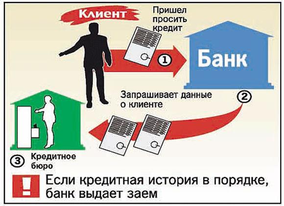 банк проверяет кредитную историю заемщика