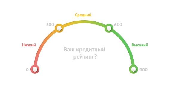 Кредитный рейтинг - схема
