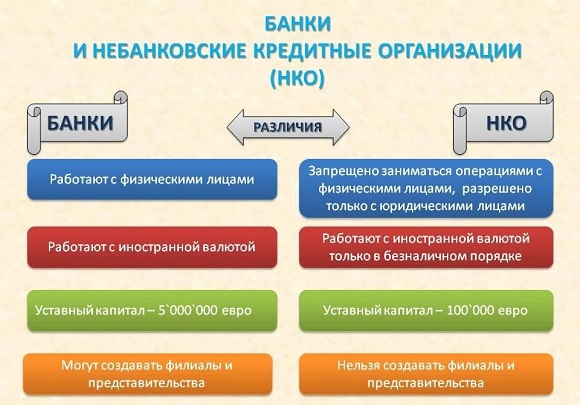 Основные виды кредитных учреждений и их различия